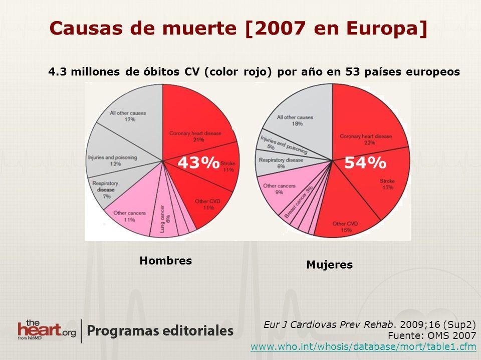 Causas de muerte [2007 en Europa]